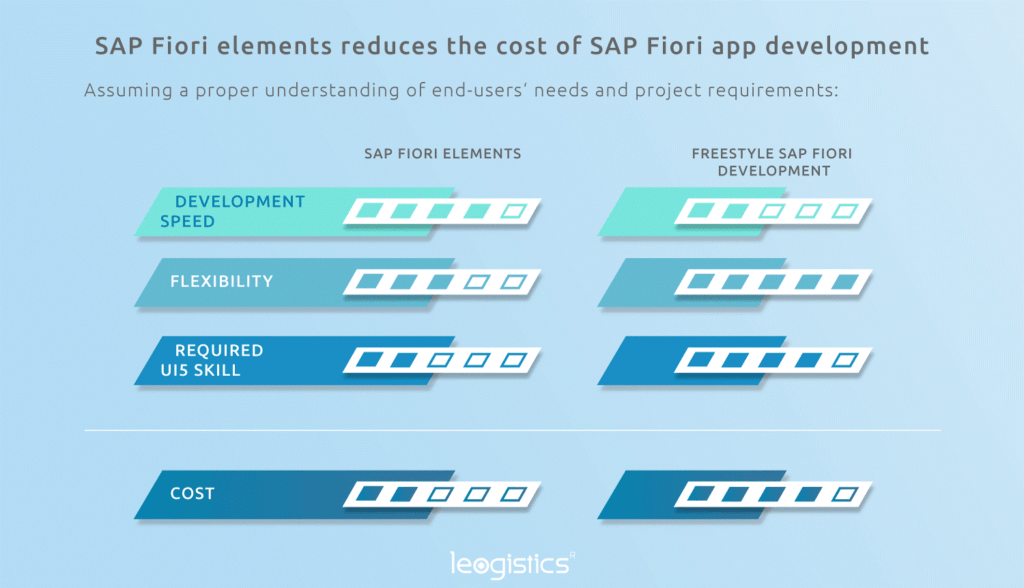 SAP Fiori Elements